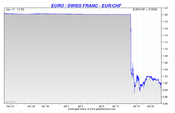 euro swiss franc snb peg removal impact show on a chart