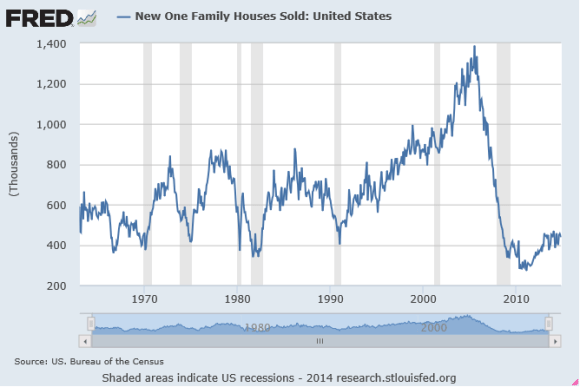 new home sales chart from 1960-2014