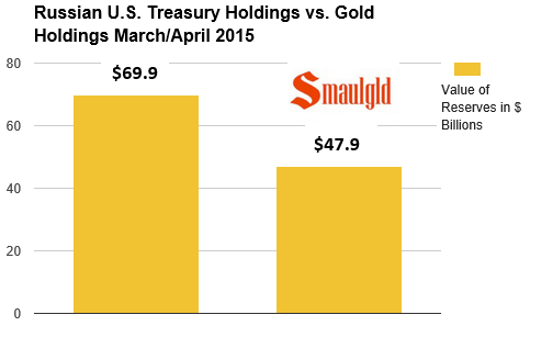 russian gold vs US Treasury holdings chart
