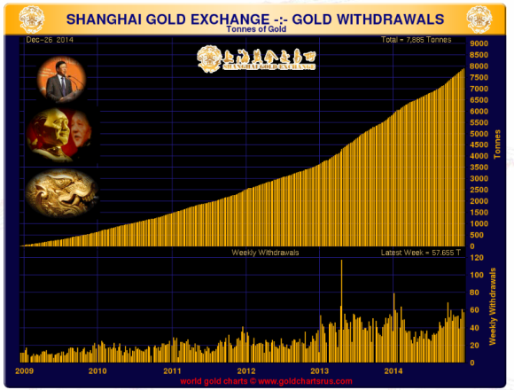 Shanghai gold exchange chart showing gold delivered in 2014