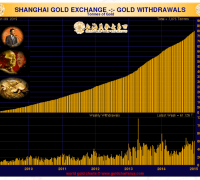 chart showing the shanghai gold exchange gold deliveries in the first full week of 2015