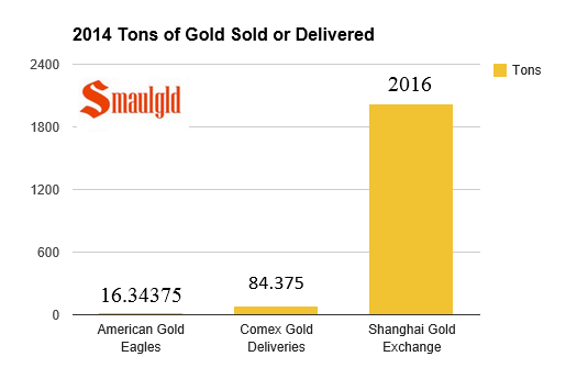 Chart showing comex vs shanghai gold exchange deliveries in 2014