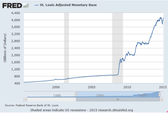 adjusted monetary base 1995-2015