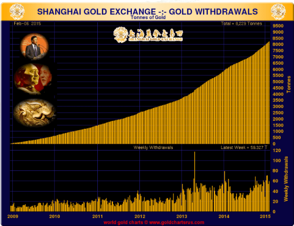chart showing volume on the shanghai gold exchange