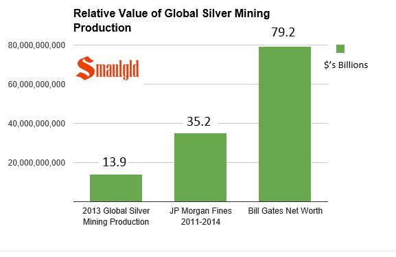 Chart showing relative value of global silver mining productionvs jp morgan fines paid and bill Gates net worth