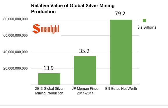 jp morgan fines vs silver mining prodution