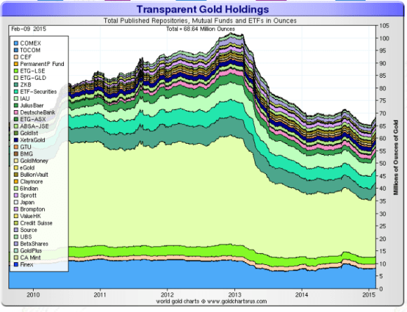 gold etf holdings chart showing gold etf holdings 2010-2015