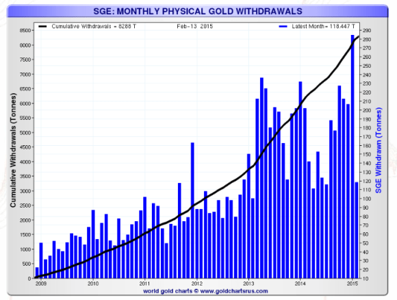 Chart showing monthly gold deliveries on the Shanghai gold exchange through february 2015