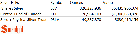 Chart showing SLV and the second and third largest silver etfs