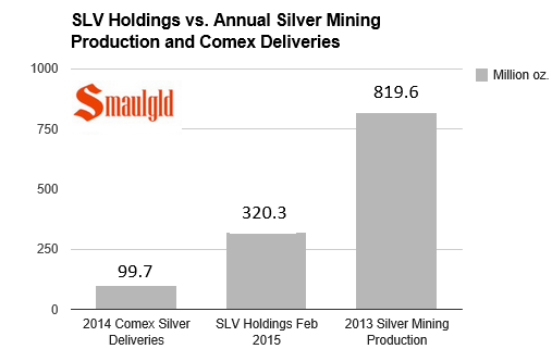 Chart showing slv holdings vs silver mining production and comex deliveries