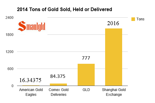 chart showing 2014 gold etf holdings, shanghai gold exchange deliveries, comex deliveries and american gold eagle sales