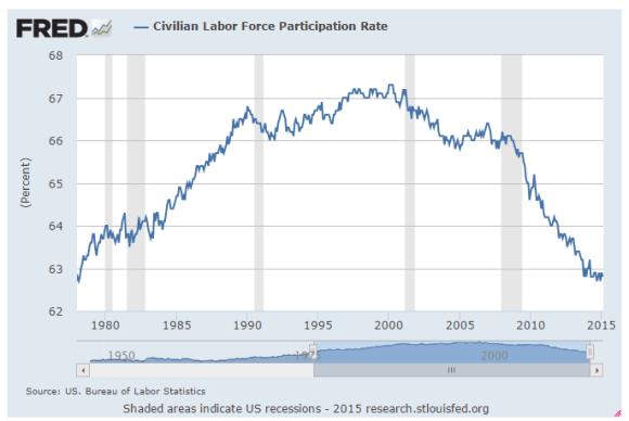Labor force participation chart 1978-2015 rate