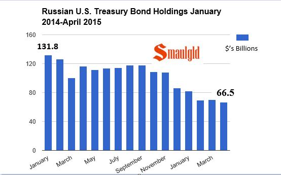Russian US Treasury holdings chart