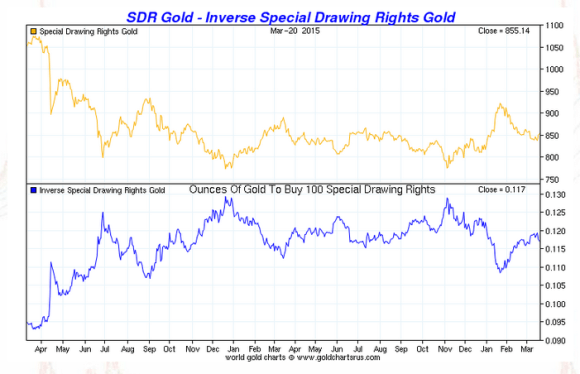 Gold vs SDR 2013-2015