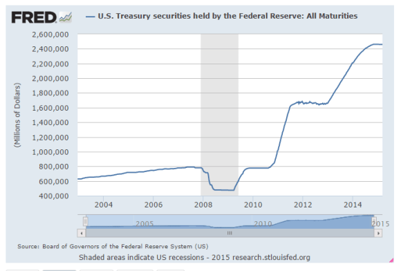 Fed holdings of U.S. Treasury Bonds