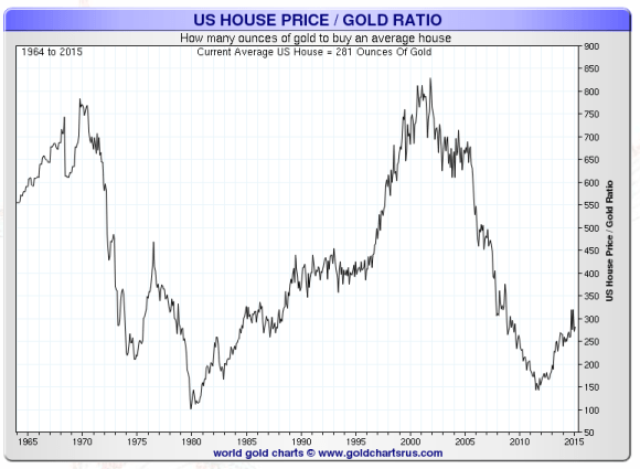 Homes priced in ounces of gold 1964-2015 chart