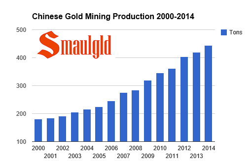 Chinese mining production