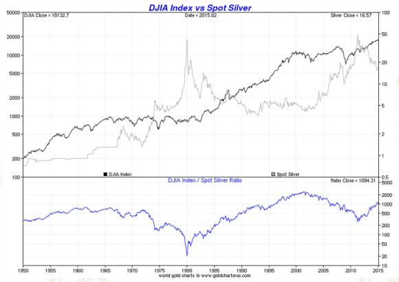 dow vs silver chart