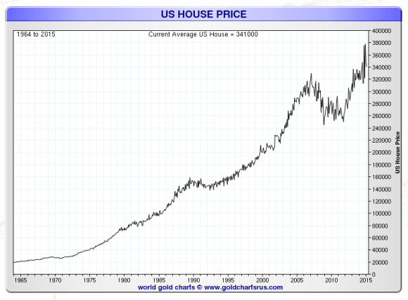 home prices 1964-2015 chart