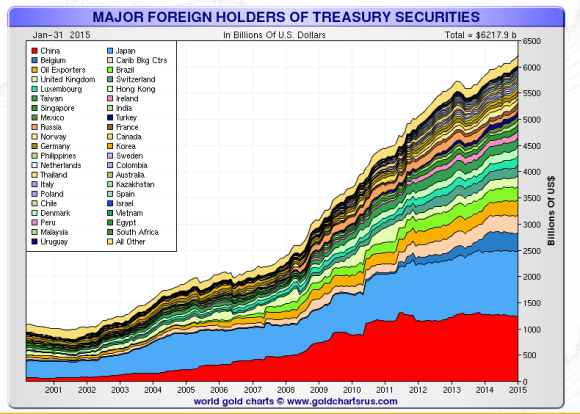 Foreign ownership of U.S. Treasury securities chart
