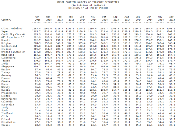 largest foreign holders of US Treasuries April 2015