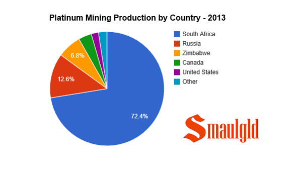 platinum mining supply by country chart