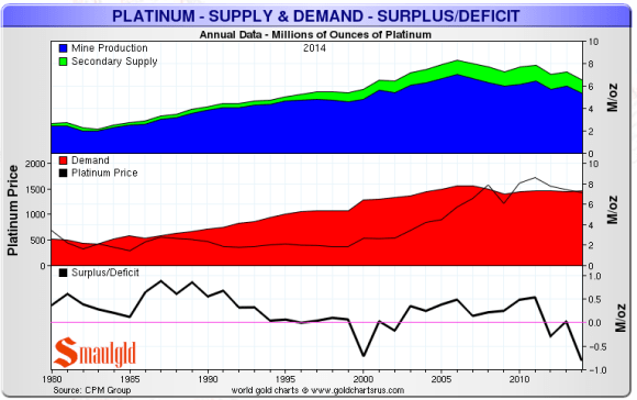 platinum supply demand chart