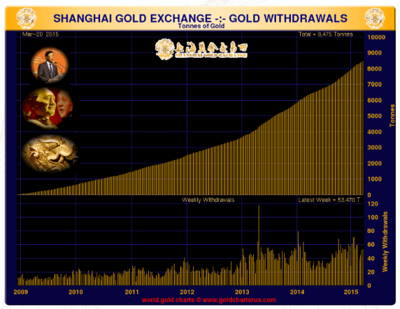 shanghai gold exhange gold withdrawal chart