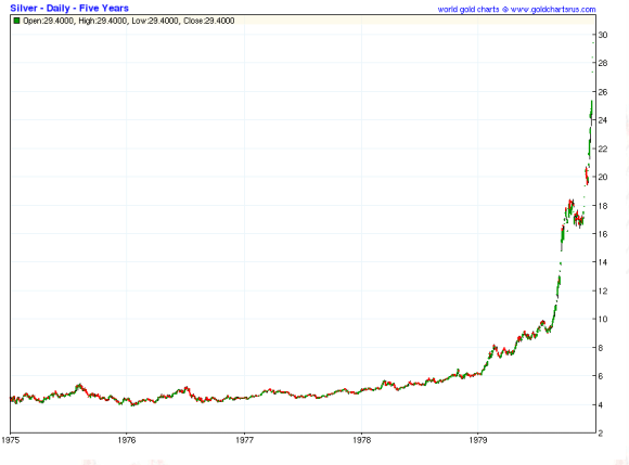 silver price chart 1975-1980