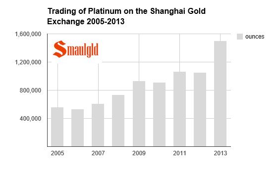 Platinum Supply and Demand