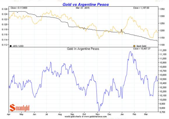 Gold vs the argentine peso Q1 2015