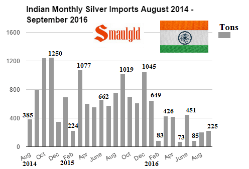 indian-monthly-silver-imports-august-2014-september-2016-1
