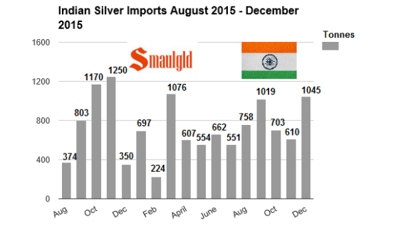 indian silver imports July 2014 - December 2015 chart