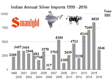 Indian annual silver imports 1999 - 2016