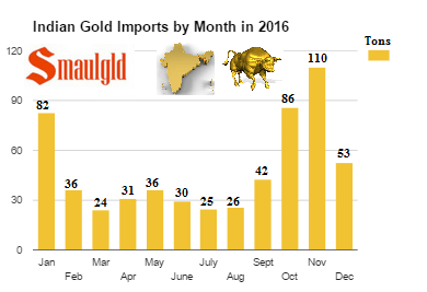 Indian gold imports by month 2016 final