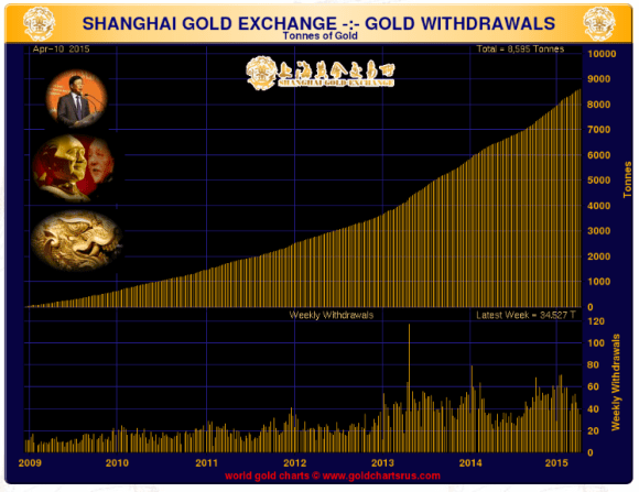 Shanghai gold exchange chart showing withdrawals april 10 2015