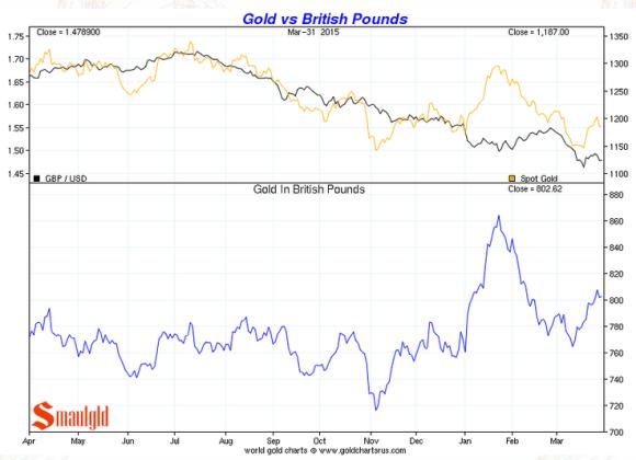 Gold vs the brisith pound chart first quarter 2015