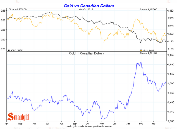 gold vs the Canadian dollar in q1 2015