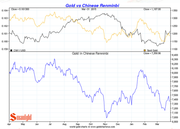 Gold vs the Renminbi in the first quarter of 2015 chart