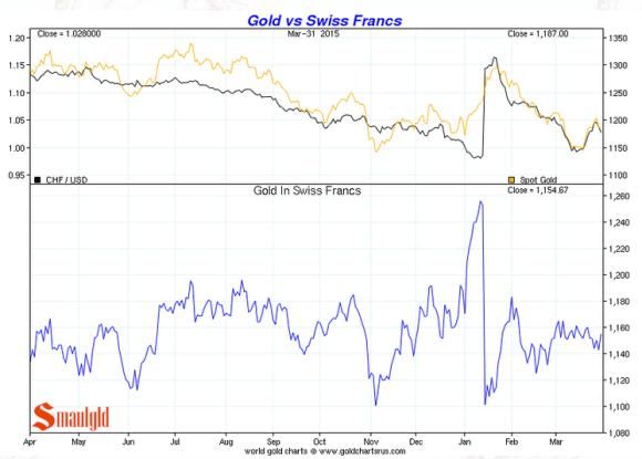 Gold vs the swiss franc chart 2015 first quarter