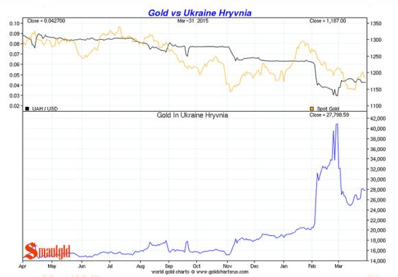 Gold vs the Ukraine Hryvnia q1 2015