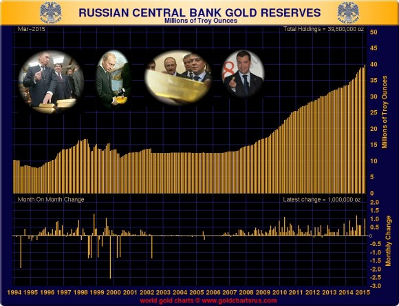 Chart showing russian gold reserves 2015