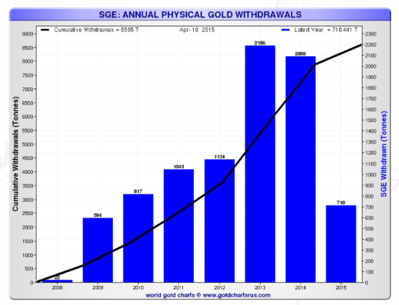 chart showing growth of the Shanghai Gold exchange