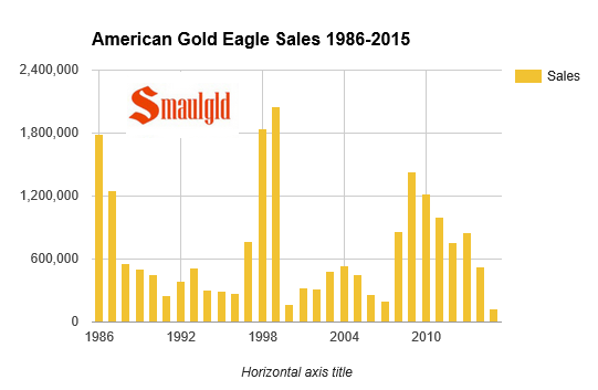 Chart of American Gold Eagles sold in 2015