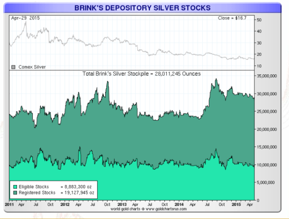 Brinks silver stocks