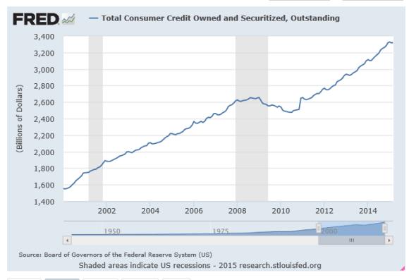 consumer credit cart