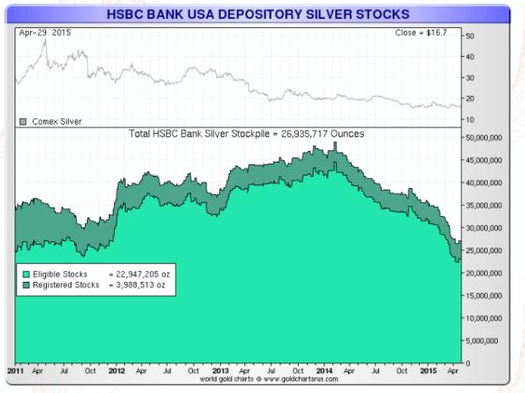 HSBC silver stocks