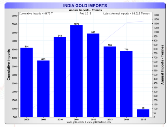 Indian Gold Imports 2008-2015