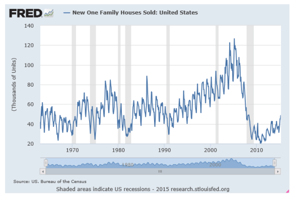 U.S.  new home sale chart 1963-2015