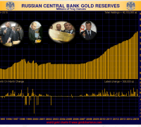 Russian gold reserves chart